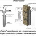 Как просто и быстро выставить штукатурные маяки на стену