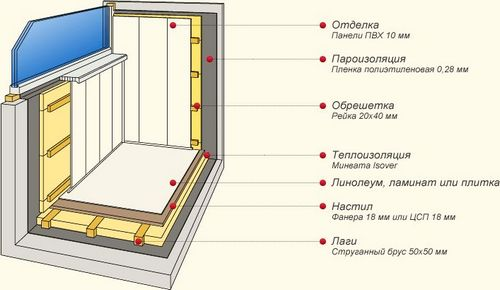 Чем обить балкон внутри своими руками (видео)