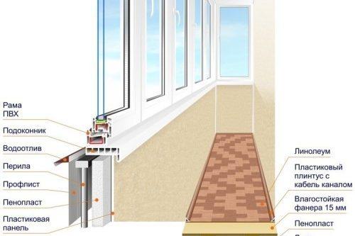 Как сделать из балкона кухню: рекомендации (фото и видео)