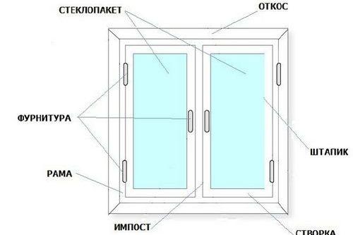Установка окон в каркасном доме: как выполнить