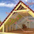 Утепление потолка мансарды изнутри — как оно выполняется?