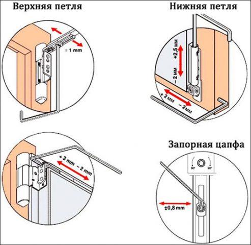 Как устранить перекос пластикового окна