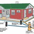 Устройство очистных сооружений и проведение канализации на дачном участке