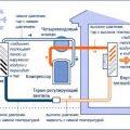 Тепловой насос воздух-воздух: принцип работы, преимущества