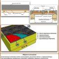 Настильный потолок в бане: технология самостоятельного