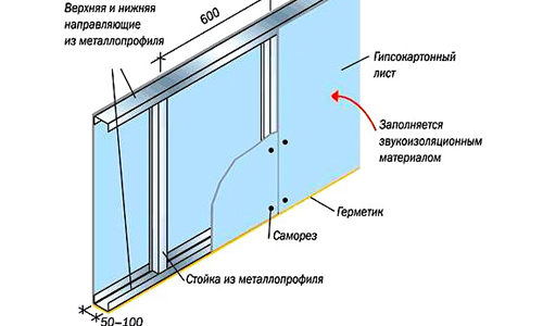 Установка гипсокартона на стены: крепление и обработка листов