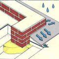 Отмостка своими руками: бетонная, из кирпича и гальки, утепленная