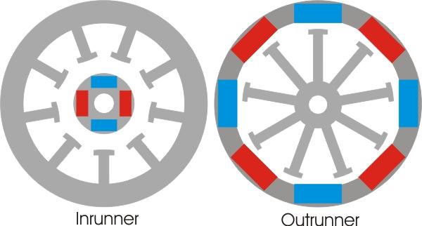 На что обратить внимание при выборе бесщеточного электродвигателя