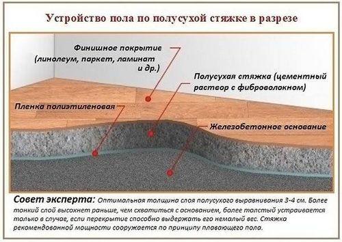Полусухая стяжка пола плюсы и минусы использования