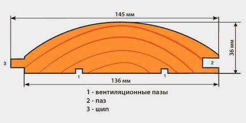Как обшивать блокхаусом стены: технология, материалы
