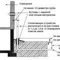 Газовая труба на кухне: важные моменты и особенности