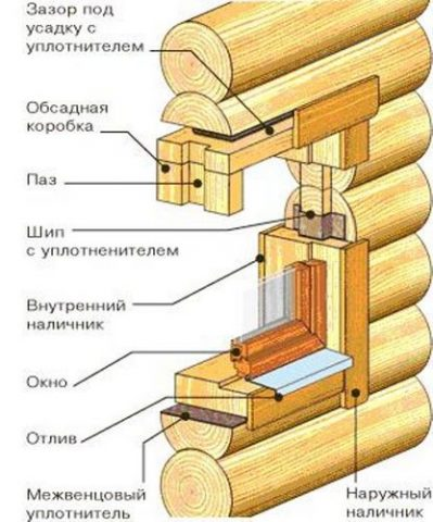 Установка пластиковых окон в деревянном доме: видео-инструкция