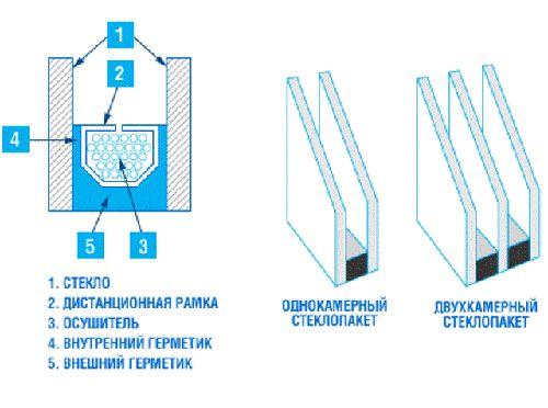 Пятикамерные пластиковые окна — максимальный комфорт