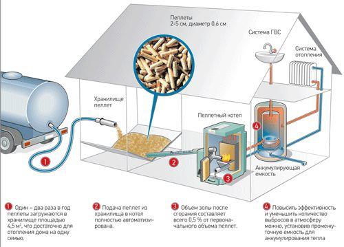 Детально о пеллетных котлах отопления