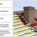 Как заделать трубу на крыше из профнастила
