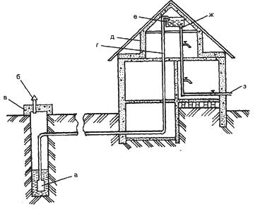 Водоснабжение дома. Конструкция колодца