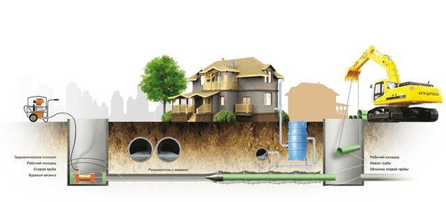 Подземные коммуникации в современном строительстве